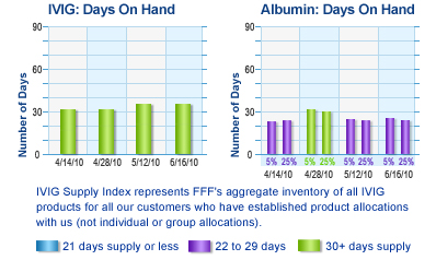 IVIG Supply Index represents  FFF's aggregate inventory of  all IVIG products for all our  customers who have established  product allocations with us  (not individual or group  allocations).  Blue represents 21 days supply or less, purple is 22 to 29 days, green is 30 days supply or more.  Albumin Supply Index represents FFF's aggregate inventory of Albumin for all our customers who have  established product allocations  with us (not individual or group  allocations). Blue represents 21 days supply or less, purple is 22 to 29 days, green is 30 days supply or more.